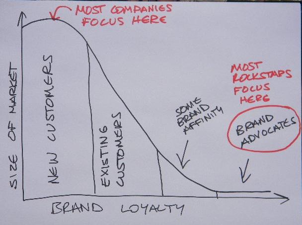 LoyaltyGraph2